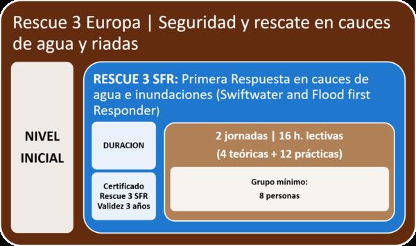 Curso Rescue 3 Europa SFR