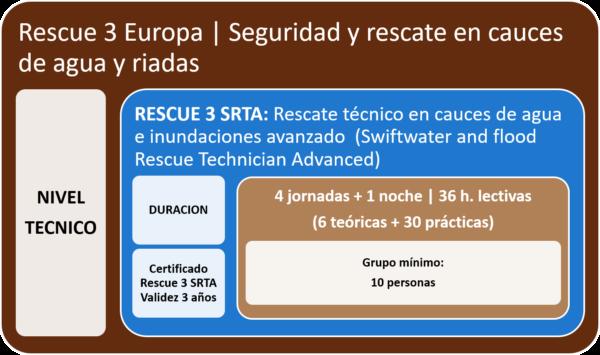 Curso Rescue 3 Europa SRTA