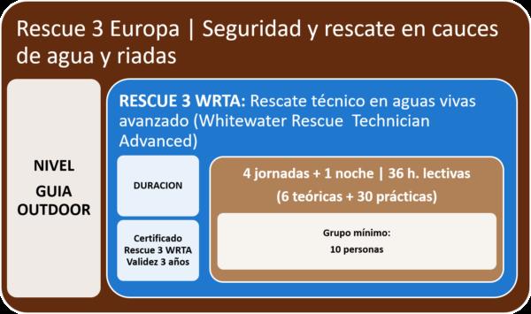 Curso Rescue 3 Europa WRTA